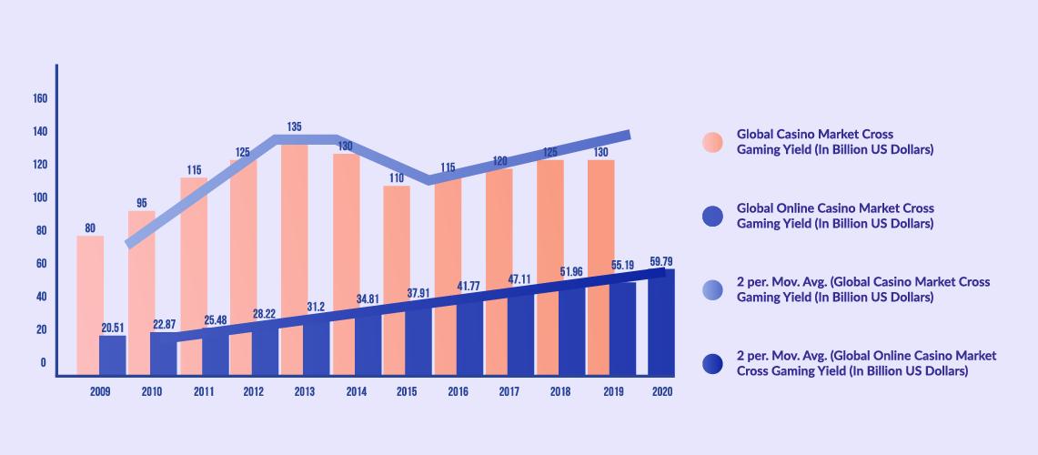 Casino Gambling Market vs. the size of the Online Gambling Market